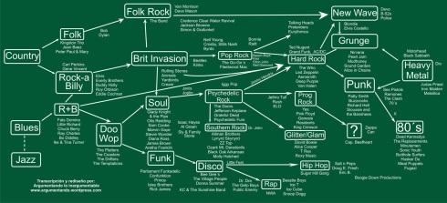 Genealogía del Rock
